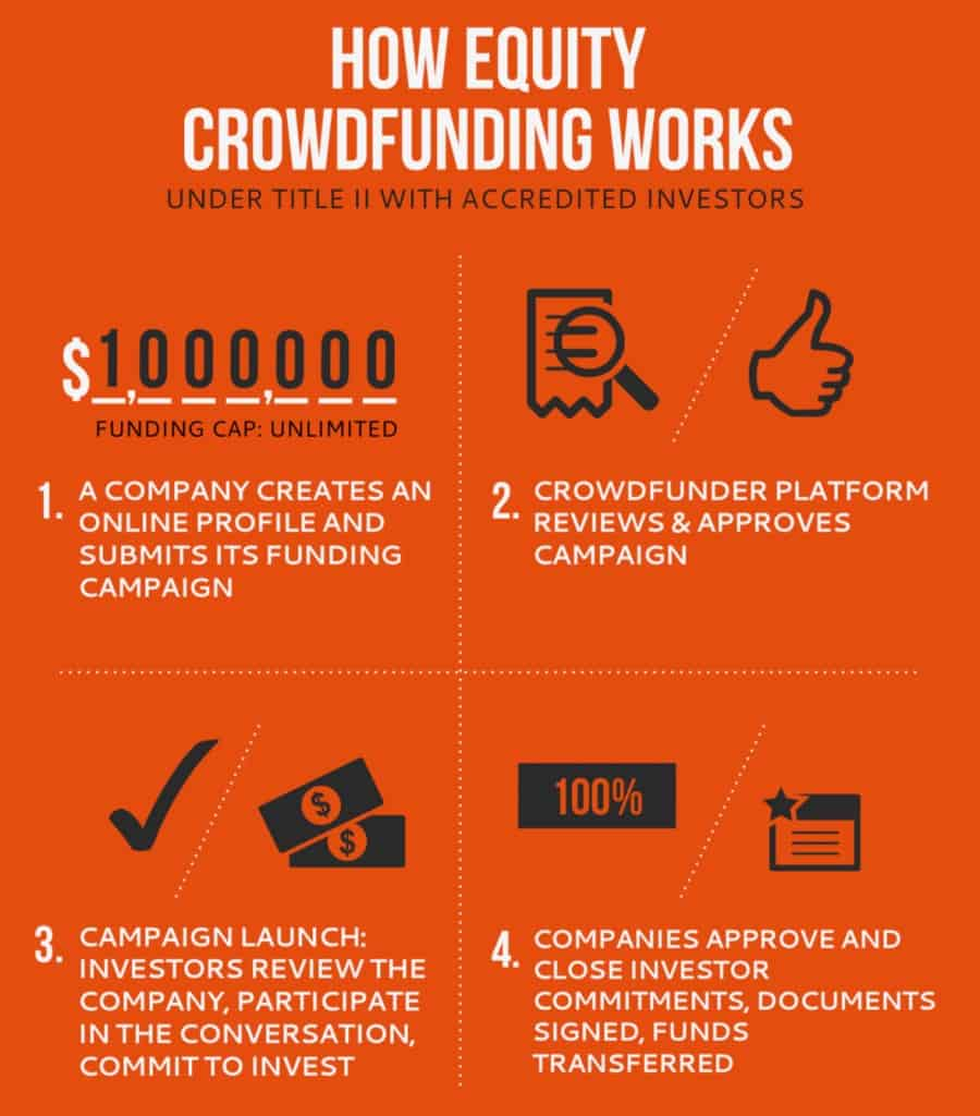 equity crowdfunding malaysia - how it works