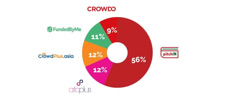 Equity crowdfunding platforms market share in Malaysia